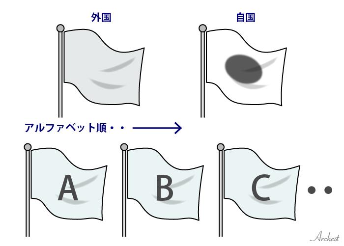 複数国の国旗を揚げる場合の並び順
