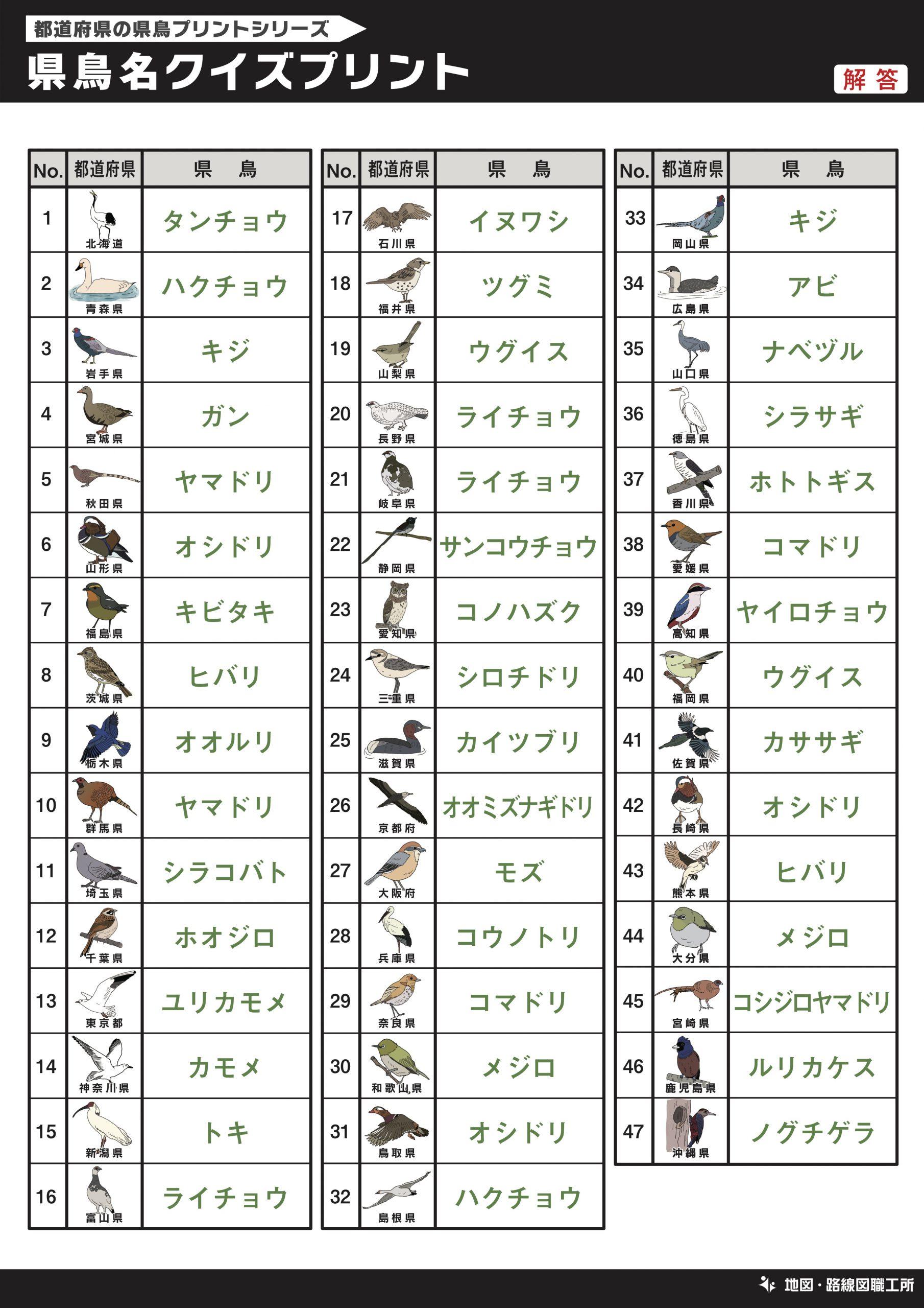 県鳥名クイズプリント 記入問題