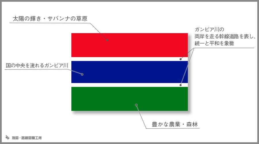 ガンビア・イスラム共和国  国旗の由来・意味