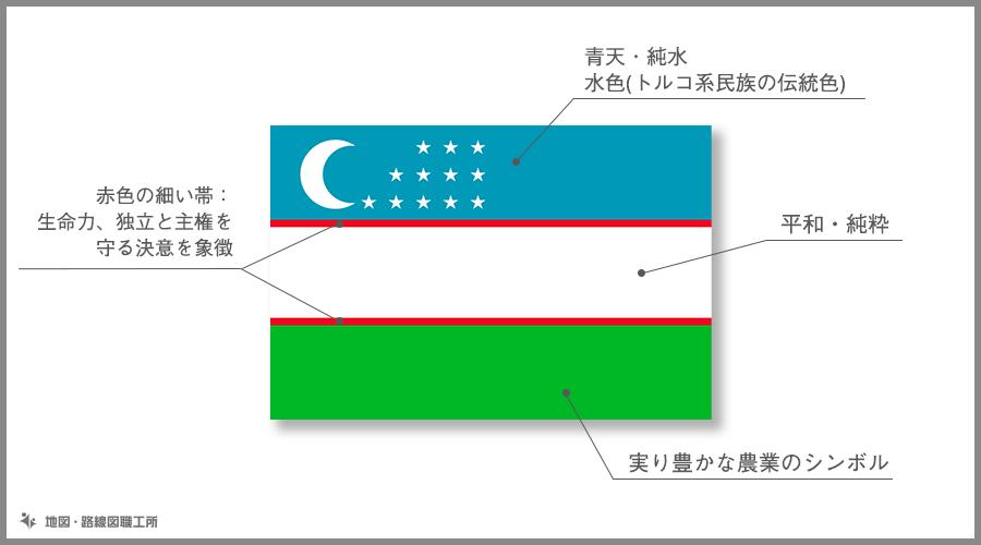 ウズベキスタン共和国 国旗の由来・意味