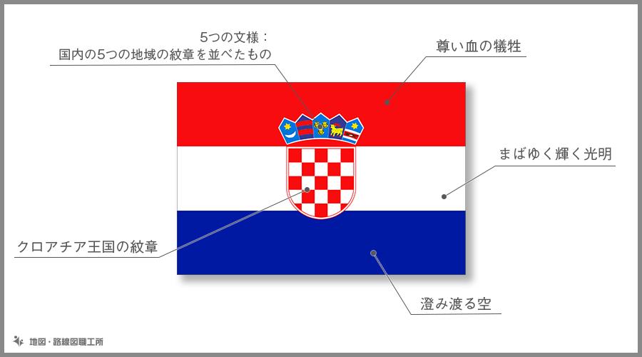 クロアチア共和国 国旗の由来・意味