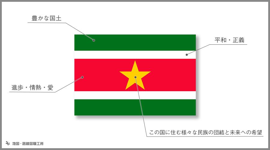 スリナム共和国 国旗の由来・意味