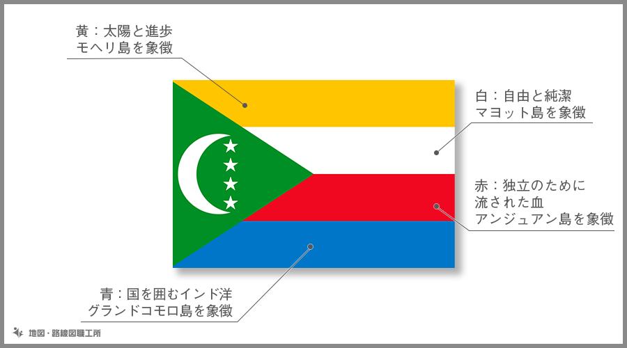コモロ連合 国旗の由来・意味
