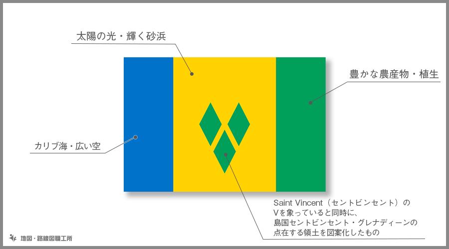 セントビンセント・グレナディーン諸島 国旗の由来・意味