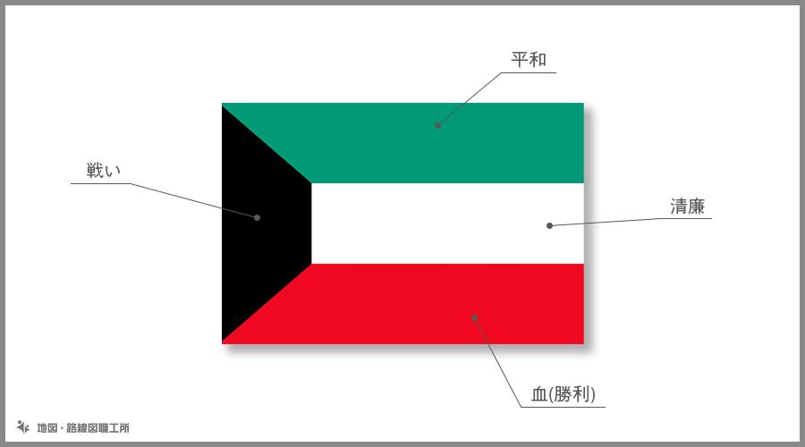 クウェート国 国旗の由来・意味