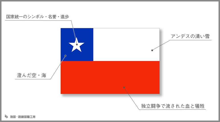 チリ共和国 国旗の由来・意味