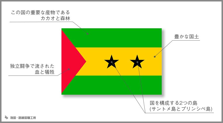 サントメ・プリンシペ民主共和国 国旗の由来・意味