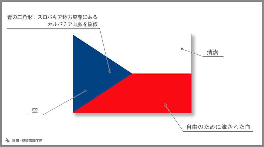チェコ共和国 国旗の由来・意味