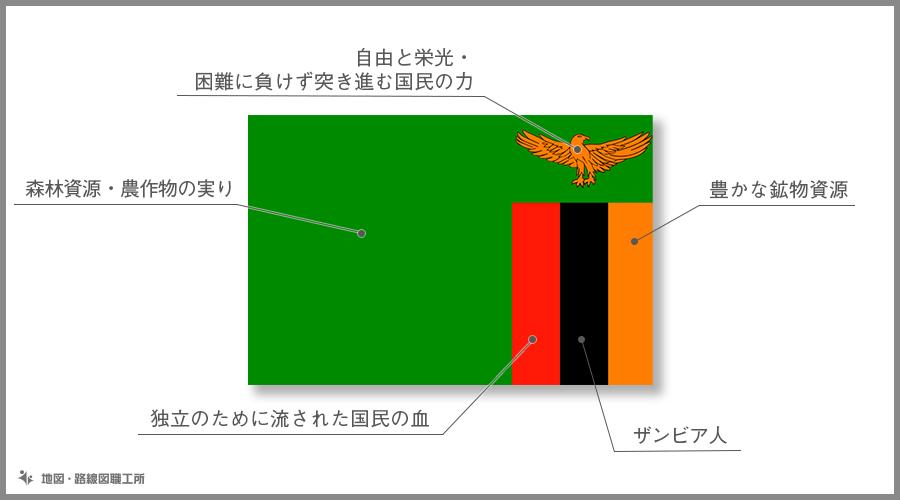 ザンビア共和国 国旗の由来・意味