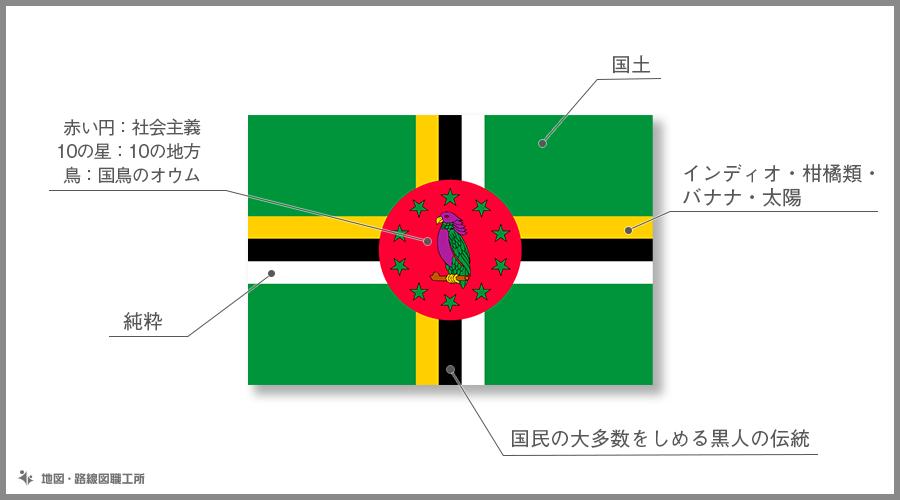ドミニカ国 国旗の由来・意味