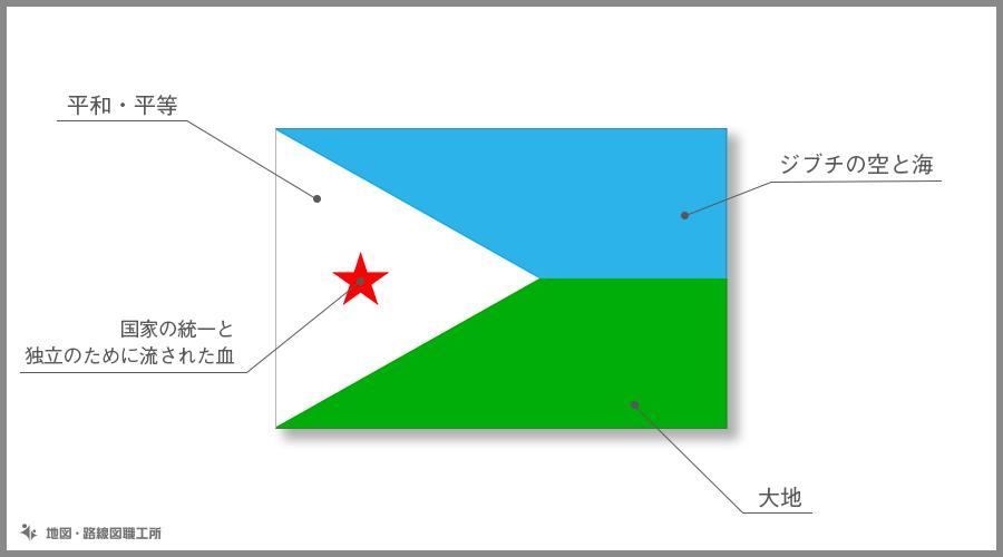 ジブチ共和国 国旗の由来・意味