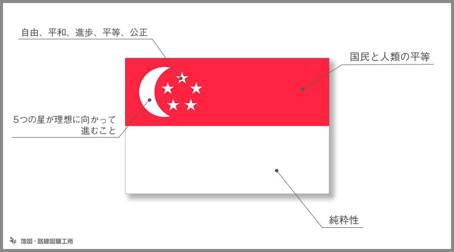 シンガ・ポール共和国 国旗の由来・意味