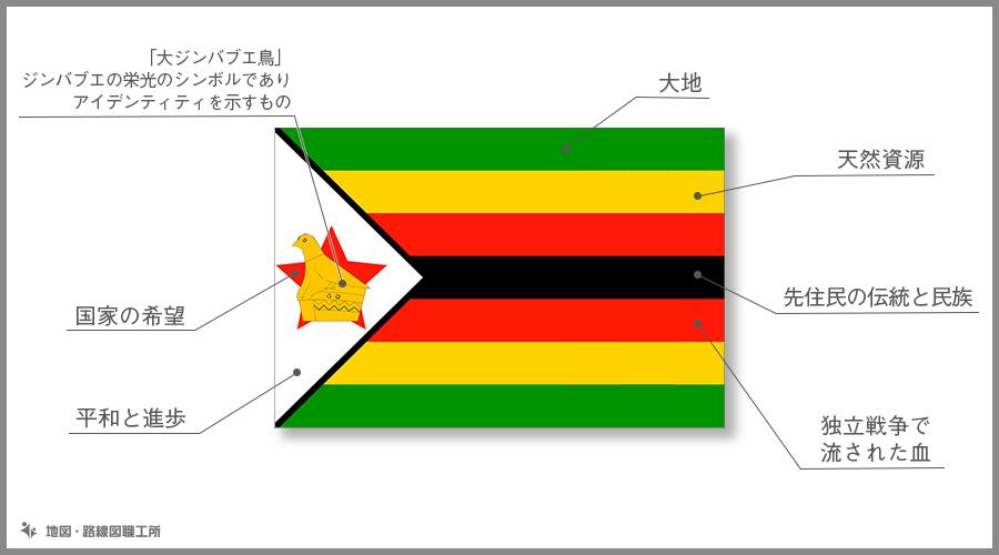 ジンバブエ共和国 国旗の由来・意味