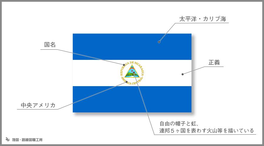 ニカラグア共和国 国旗の由来・意味