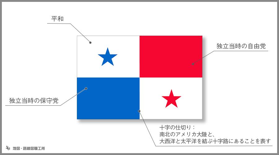 パナマ共和国 国旗の由来・意味