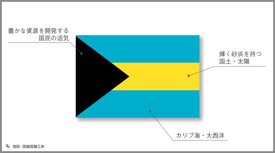 バハマ国 国旗の由来・意味