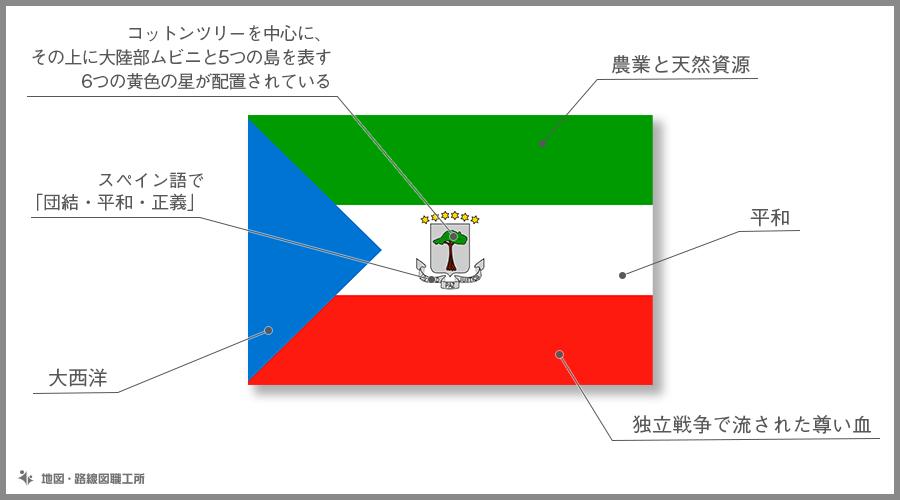 赤道ギニア共和国 国旗の由来・意味