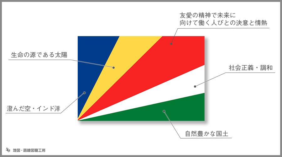 セーシェル共和国 国旗の由来・意味