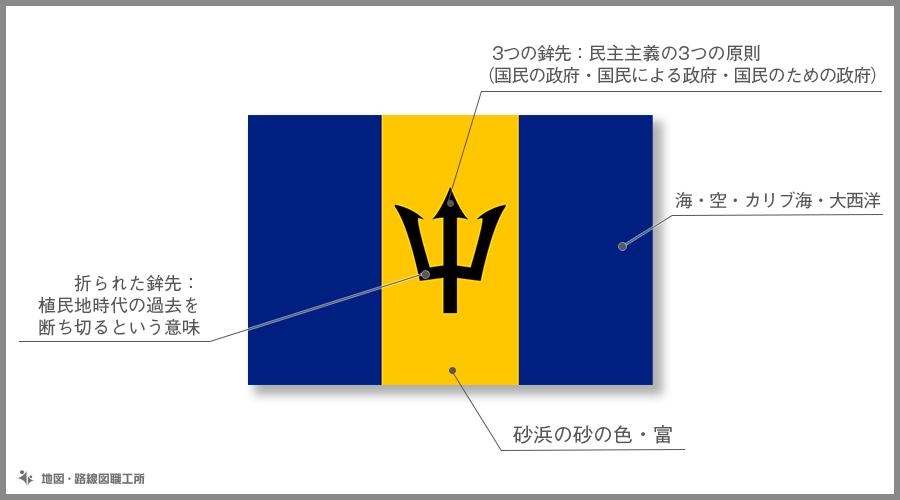 バルバドス 国旗の由来・意味
