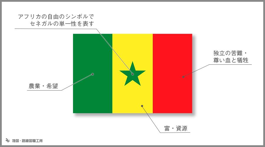 セネガル共和国 国旗の由来・意味