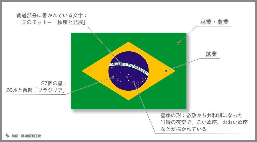 ブラジル連邦共和国 国旗の由来・意味