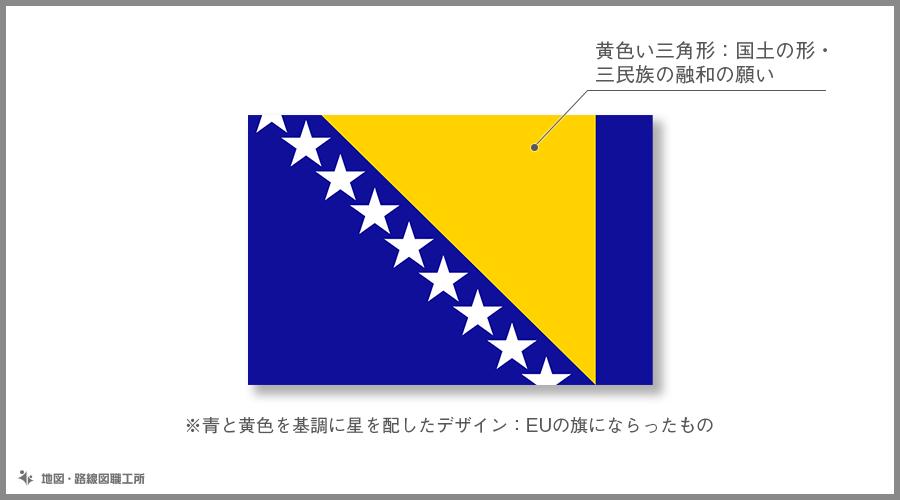 ボスニア・ヘルツェゴビナ 国旗の由来・意味