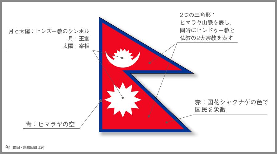 ネパール連邦民主共和国 国旗の由来・意味