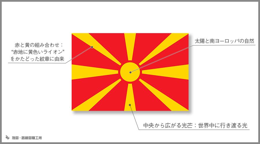 マケドニア旧ユーゴスラビア共和国 国旗の由来・意味