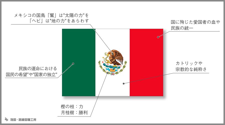 メキシコ合衆国 国旗の由来・意味