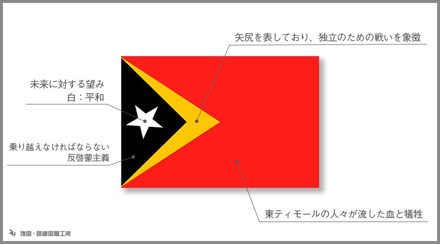 東ティモール民主共和国 国旗の由来・意味
