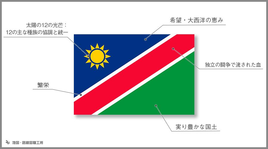 ナミビア共和国 国旗の由来・意味