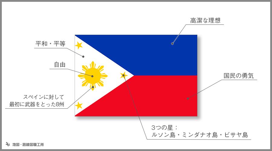 フィリピン共和国 国旗の由来・意味