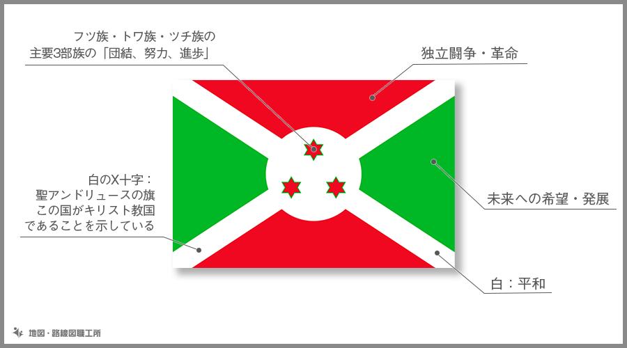 ブルンジ共和国 国旗の由来・意味