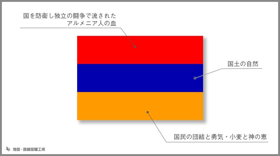アルメニア共和国 国旗の由来・意味