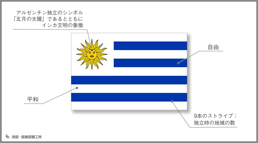 ウルグアイ東方共和国 国旗の由来・意味