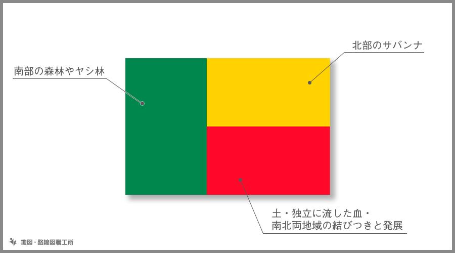 ベナン共和国 国旗の由来・意味