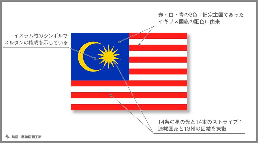 マレーシア 国旗の由来・意味