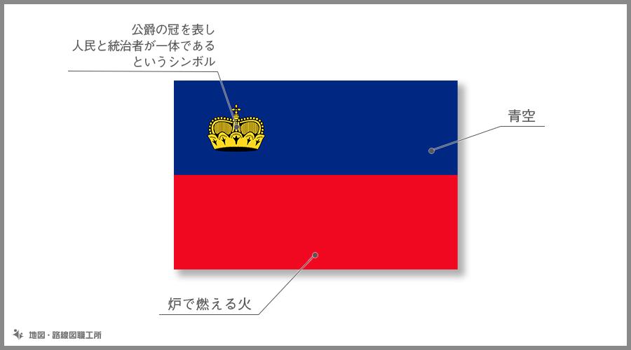 リヒテンシュタイン公国国旗の由来・意味