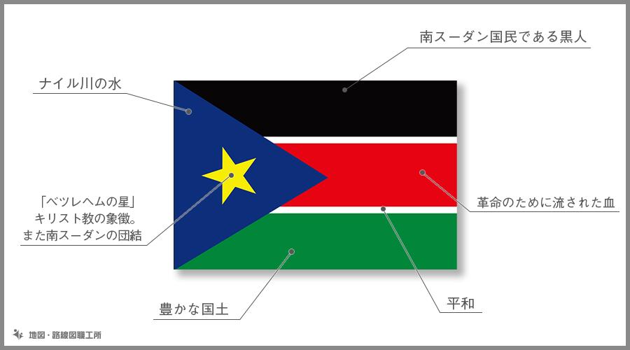 南スーダン共和国 国旗の由来・意味