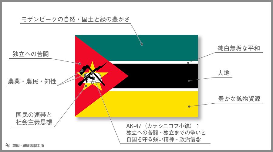 モザンビーク共和国 国旗の由来・意味