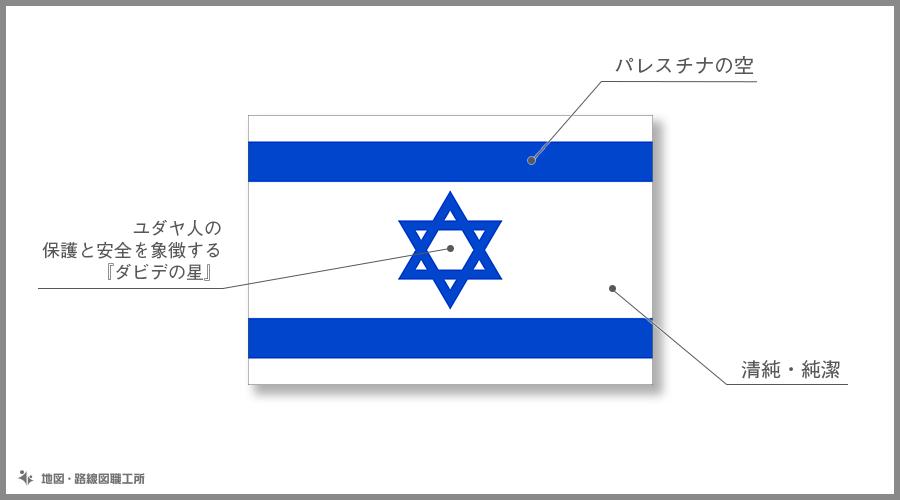 イスラエル国 国旗の由来・意味