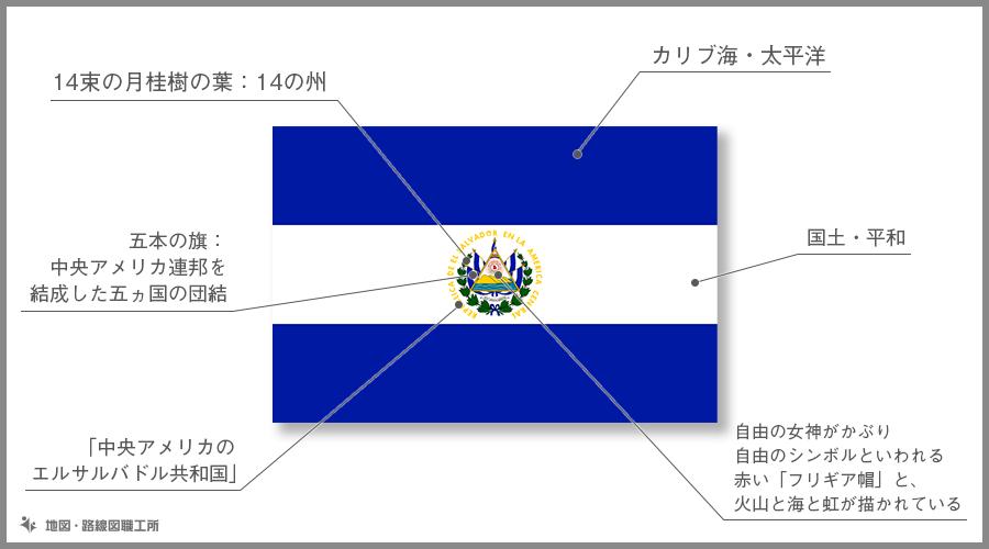 エルサルバドル共和国 国旗の由来・意味