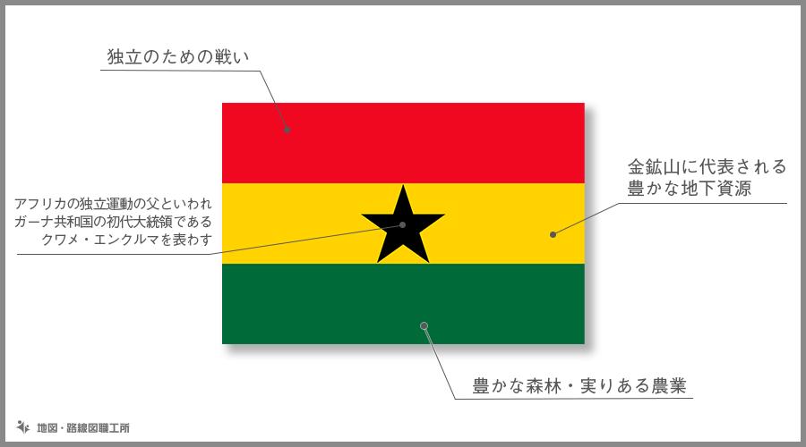 ガーナ共和国 国旗の由来・意味