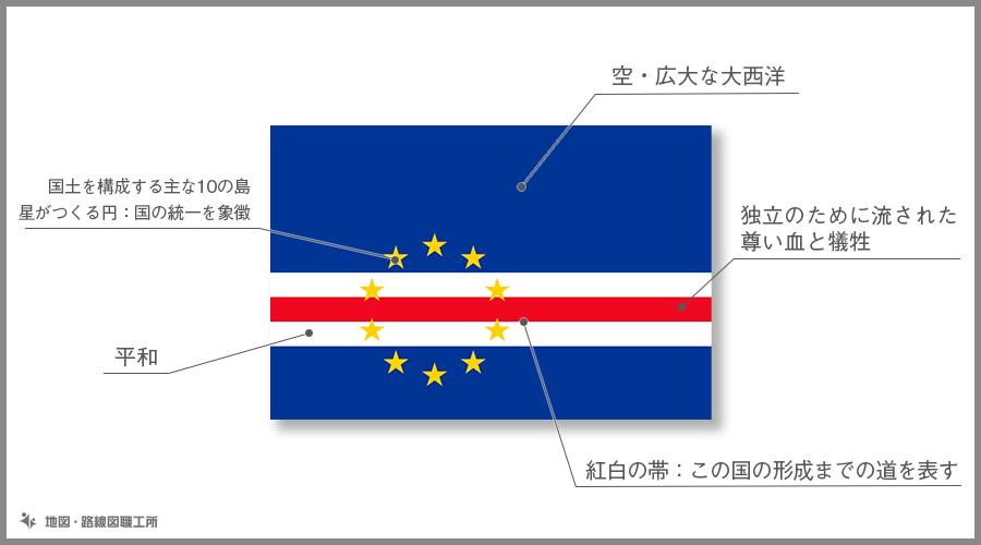 カーボヴェルデ共和国 国旗の由来・意味
