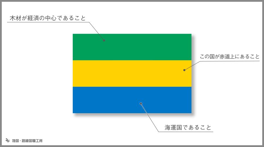 ガボン共和国 国旗の由来・意味
