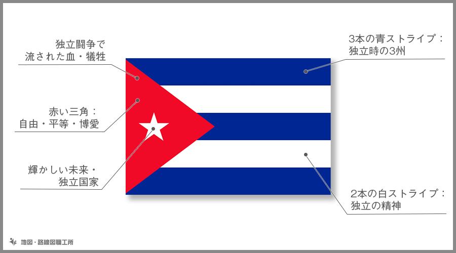 キューバ共和国 国旗の由来・意味